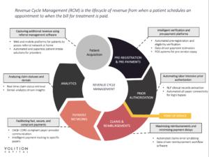 Revenue Cycle Management - Volition Capital